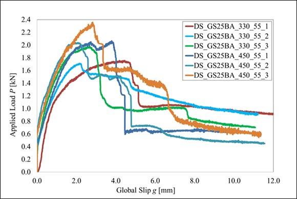 Figura1 - Curve carico-scorrimento globale per provini FRCM con fibra di vetro AR e lunghezze del composito uguali a 330 mm e 450 mm.