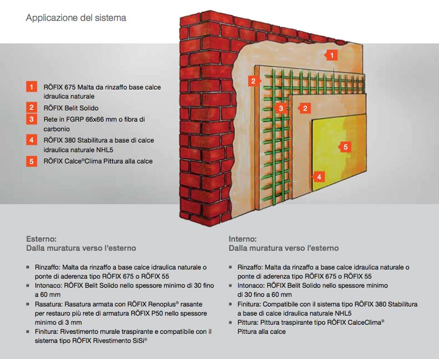 Per il consolidamento strutturale delle murature - Spessore intonaco interno ...
